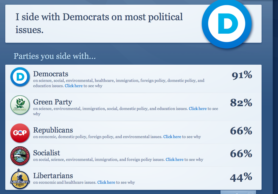 Which political party do you side with most often? Quiz