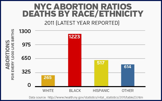 Name:  abortion-nyc-and-race.jpg Views: 297 Size:  64.8 KB
